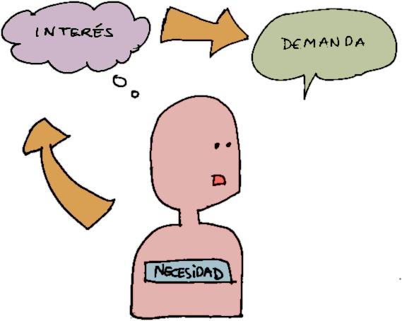 Participación juvenil: del consumo de actividades a la revisión de necesidades, intereses y demandas