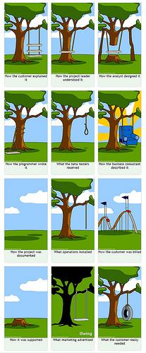 Cómo funcionan realmente los proyectos TIC