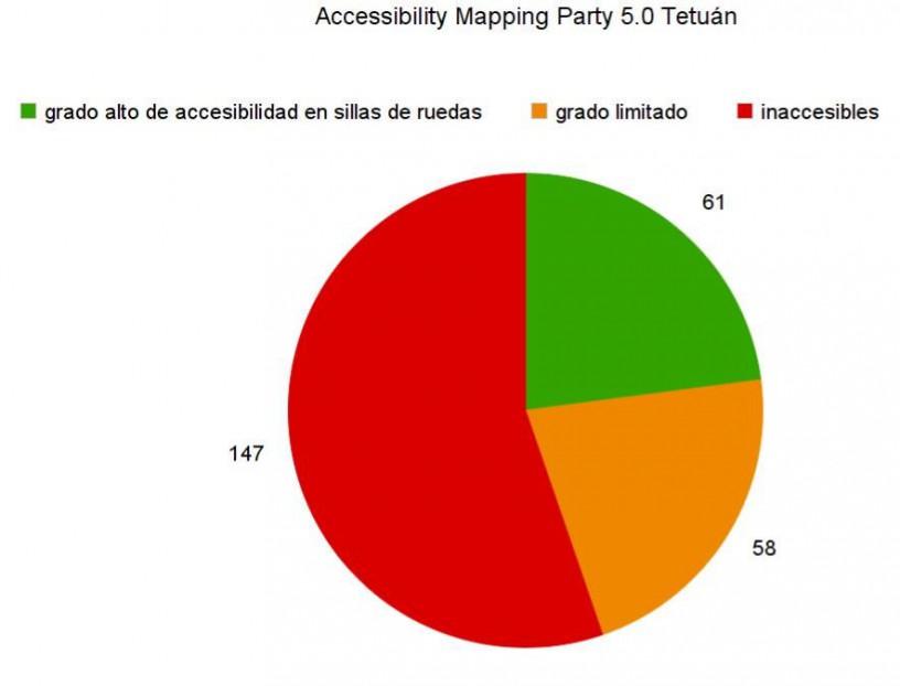 Resultados de la Accessibility Mapping Party 5.0 Tetuán