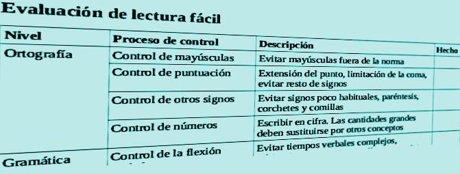 Plantilla para evaluar documentos en lectura fácil