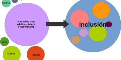 Teoría de conjuntos: círculos dispersos = exclusión, círculos dentro de un círculo mayor = inclusión