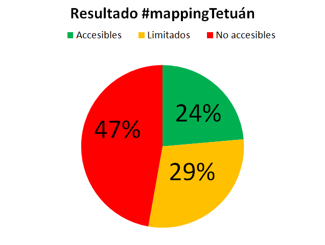 resultados mapping party 6