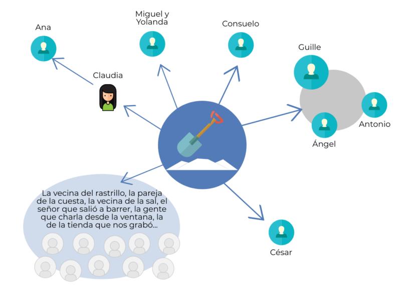 Palabook: la red social que generan los caminos vecinales